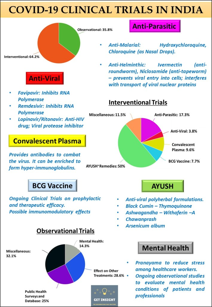 Overview of COVID-19 Clinical Trials in India - Based on data collected from Clinical Trials Registry India on May 17, 2020