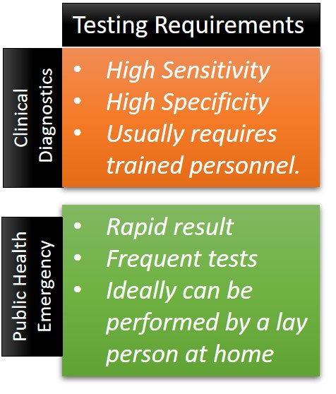 PCR is the most sensitive COVID-19 testing strategy but may not be the best.